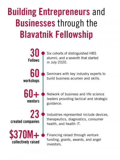 Building Entrepreneurs and Businesses Through the Blavatnik Fellowship. 30 Fellows. 60 workshops. More than 60 mentors. 23 created companies. More than $370 million collectively raised.